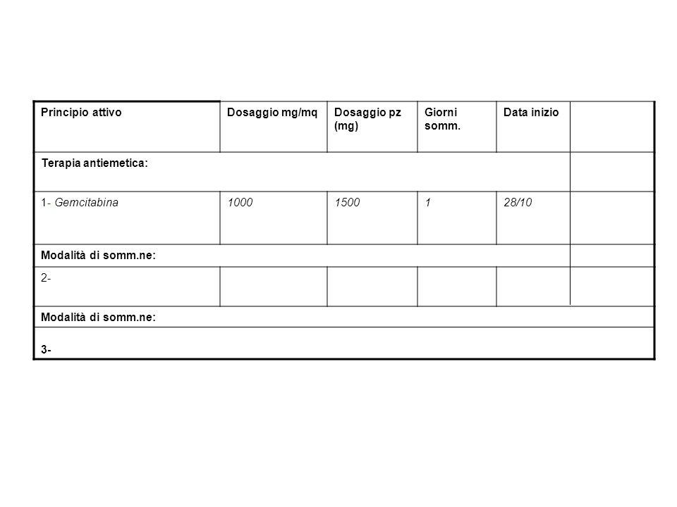 Principio attivoDosaggio mg/mqDosaggio pz (mg) Giorni somm. Data inizio Terapia antiemetica: 1- Gemcitabina10001500128/10 Modalità di somm.ne: 2- Moda