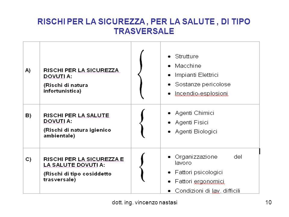 dott. ing. vincenzo nastasi10 RISCHI PER LA SICUREZZA, PER LA SALUTE, DI TIPO TRASVERSALE