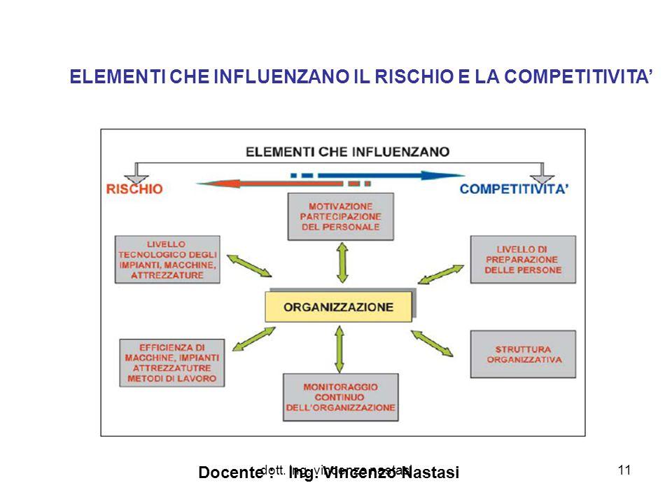 dott. ing. vincenzo nastasi11 ELEMENTI CHE INFLUENZANO IL RISCHIO E LA COMPETITIVITA' Docente : Ing. Vincenzo Nastasi