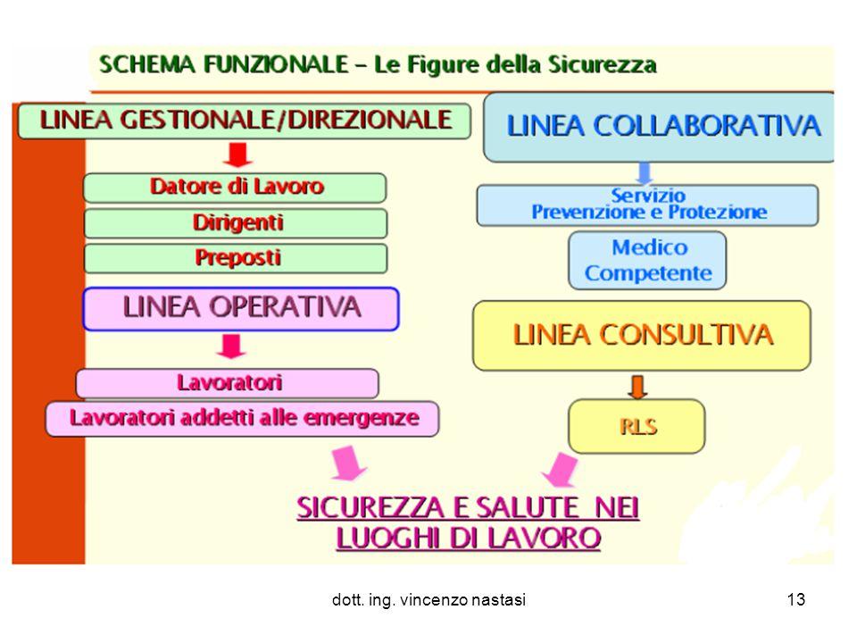 dott. ing. vincenzo nastasi13