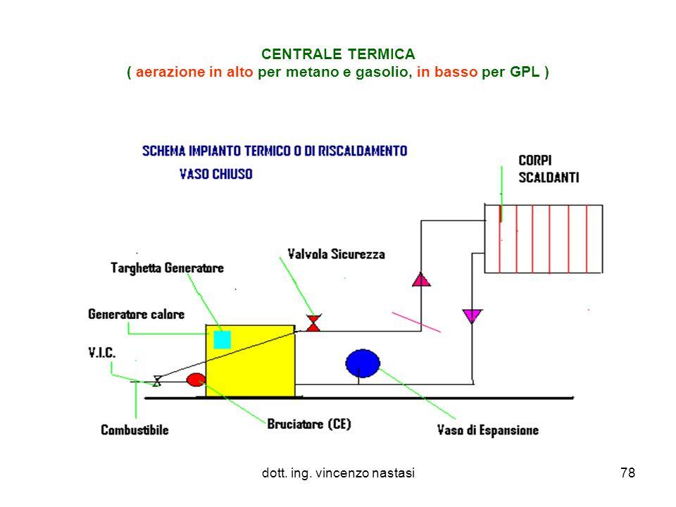 dott. ing. vincenzo nastasi78 CENTRALE TERMICA ( aerazione in alto per metano e gasolio, in basso per GPL )