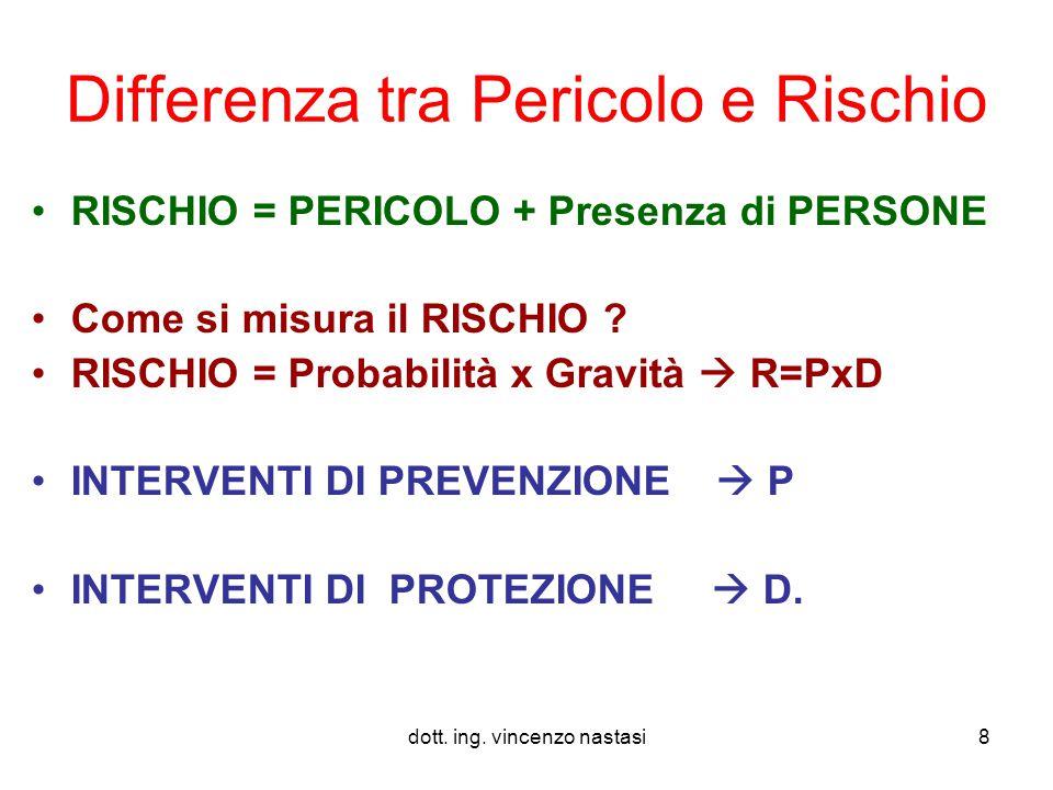 dott.ing. vincenzo nastasi79 GRAZIE PER L'ATTENZIONE Ing.