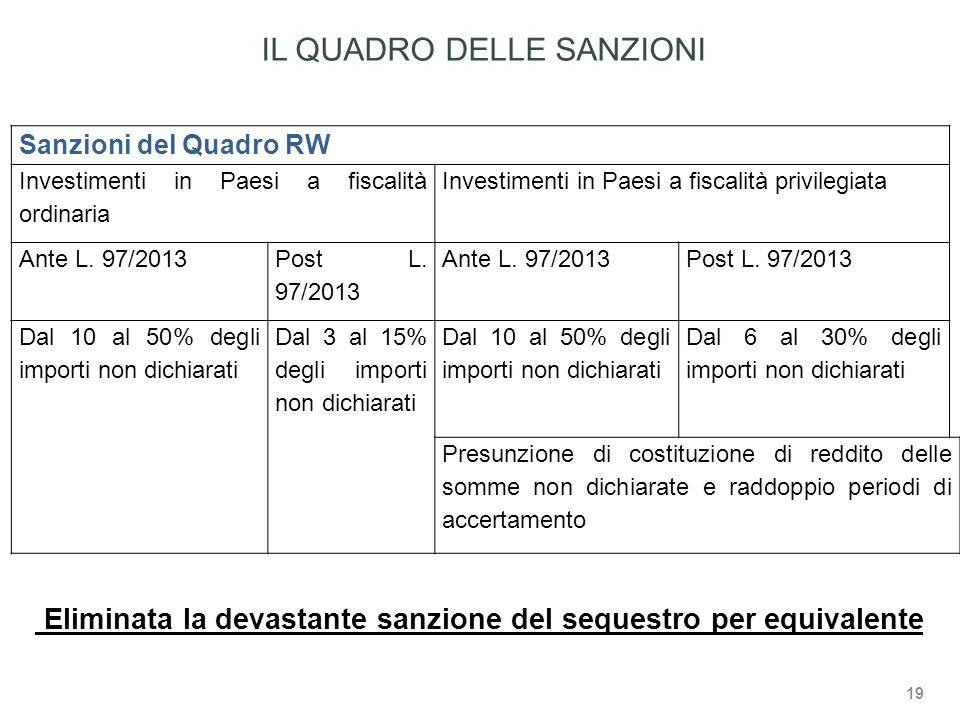 Sanzioni del Quadro RW Investimenti in Paesi a fiscalità ordinaria Investimenti in Paesi a fiscalità privilegiata Ante L.