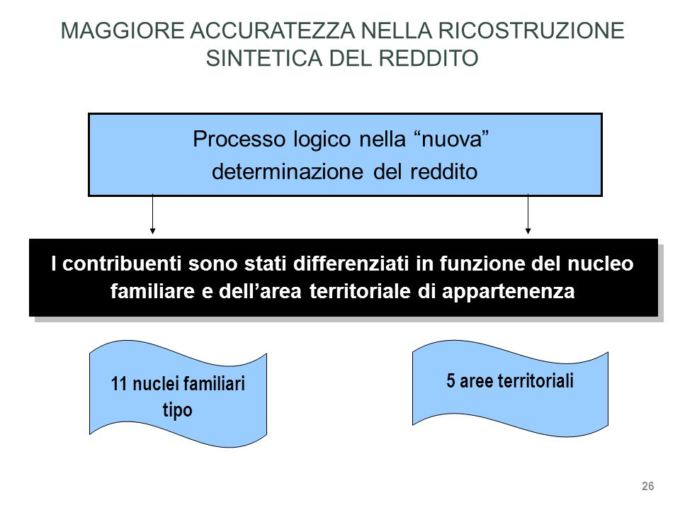Processo logico nella nuova determinazione del reddito I contribuenti sono stati differenziati in funzione del nucleo familiare e dell'area territoriale di appartenenza 11 nuclei familiari tipo 5 aree territoriali MAGGIORE ACCURATEZZA NELLA RICOSTRUZIONE SINTETICA DEL REDDITO 26