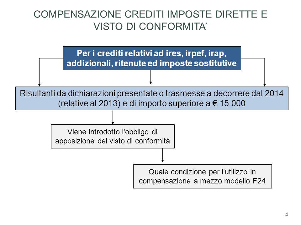 Viene introdotto l'obbligo di apposizione del visto di conformità Per i crediti relativi ad ires, irpef, irap, addizionali, ritenute ed imposte sostitutive Risultanti da dichiarazioni presentate o trasmesse a decorrere dal 2014 (relative al 2013) e di importo superiore a € 15.000 Quale condizione per l'utilizzo in compensazione a mezzo modello F24 COMPENSAZIONE CREDITI IMPOSTE DIRETTE E VISTO DI CONFORMITA' 4