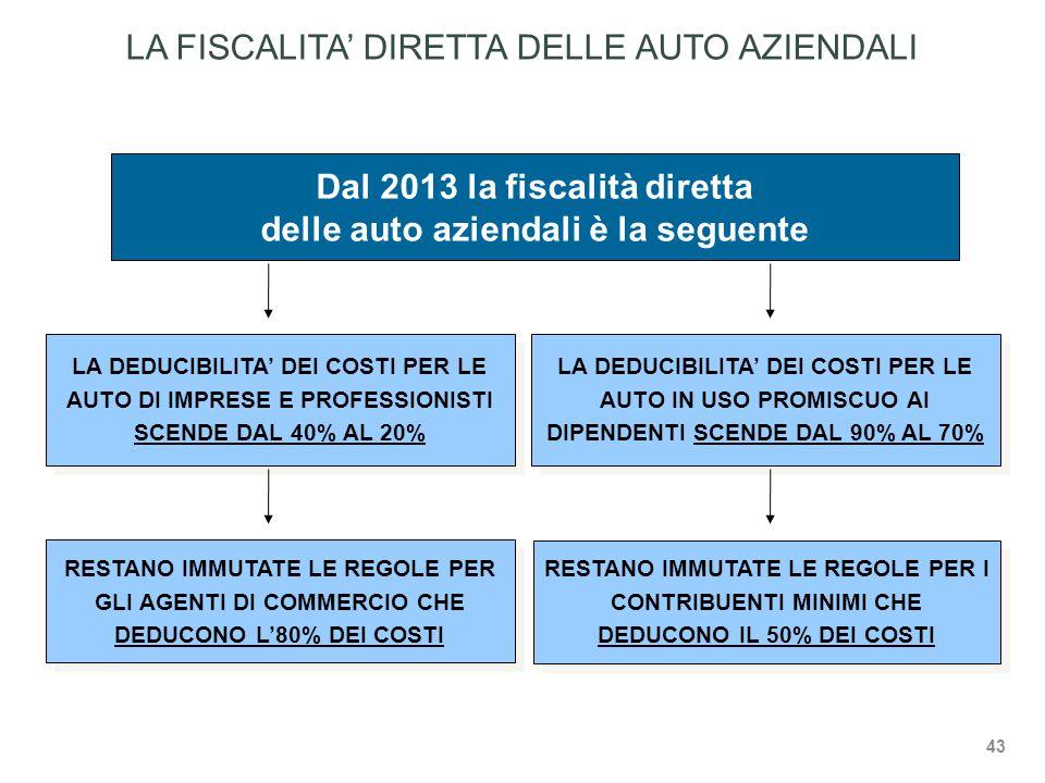 LA FISCALITA' DIRETTA DELLE AUTO AZIENDALI Dal 2013 la fiscalità diretta delle auto aziendali è la seguente LA DEDUCIBILITA' DEI COSTI PER LE AUTO DI IMPRESE E PROFESSIONISTI SCENDE DAL 40% AL 20% LA DEDUCIBILITA' DEI COSTI PER LE AUTO IN USO PROMISCUO AI DIPENDENTI SCENDE DAL 90% AL 70% RESTANO IMMUTATE LE REGOLE PER GLI AGENTI DI COMMERCIO CHE DEDUCONO L'80% DEI COSTI RESTANO IMMUTATE LE REGOLE PER I CONTRIBUENTI MINIMI CHE DEDUCONO IL 50% DEI COSTI 43