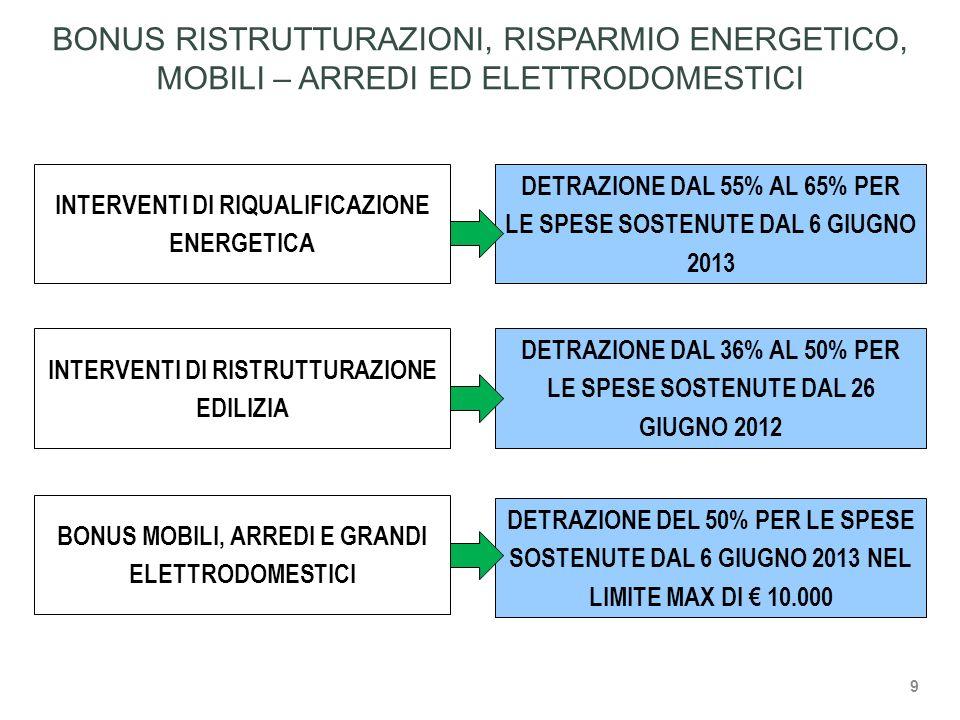 BONUS RISTRUTTURAZIONI, RISPARMIO ENERGETICO, MOBILI – ARREDI ED ELETTRODOMESTICI INTERVENTI DI RIQUALIFICAZIONE ENERGETICA DETRAZIONE DAL 55% AL 65% PER LE SPESE SOSTENUTE DAL 6 GIUGNO 2013 INTERVENTI DI RISTRUTTURAZIONE EDILIZIA DETRAZIONE DAL 36% AL 50% PER LE SPESE SOSTENUTE DAL 26 GIUGNO 2012 BONUS MOBILI, ARREDI E GRANDI ELETTRODOMESTICI DETRAZIONE DEL 50% PER LE SPESE SOSTENUTE DAL 6 GIUGNO 2013 NEL LIMITE MAX DI € 10.000 9