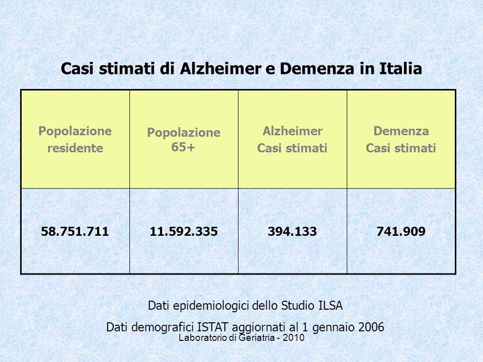 Laboratorio di Geriatria - 2010 Casi stimati di Alzheimer e Demenza in Italia Popolazione residente Popolazione 65+ Alzheimer Casi stimati Demenza Casi stimati 58.751.71111.592.335394.133741.909 Dati epidemiologici dello Studio ILSA Dati demografici ISTAT aggiornati al 1 gennaio 2006