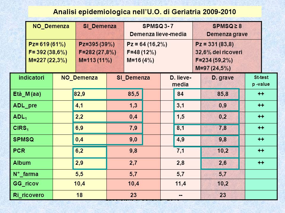 NO_DemenzaSI_DemenzaSPMSQ 3- 7 Demenza lieve-media SPMSQ ≥ 8 Demenza grave Pz= 619 (61%) F= 392 (38,6%) M=227 (22,3%) Pz=395 (39%) F=282 (27,8%) M=113 (11%) Pz = 64 (16,2%) F=48 (12%) M=16 (4%) Pz = 331 (83,8) 32,6% dei ricoveri F=234 (59,2%) M=97 (24,5%) indicatoriNO_DemenzaSI_DemenzaD.
