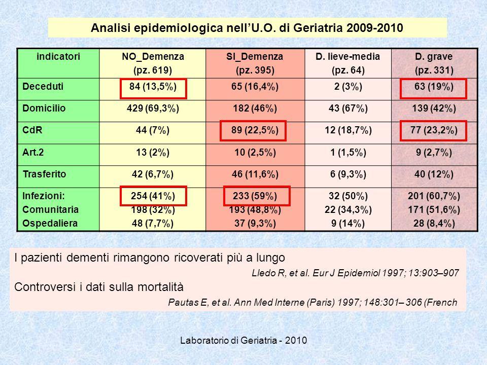 Laboratorio di Geriatria - 2010 indicatoriNO_Demenza (pz. 619) SI_Demenza (pz. 395) D. lieve-media (pz. 64) D. grave (pz. 331) Deceduti84 (13,5%)65 (1