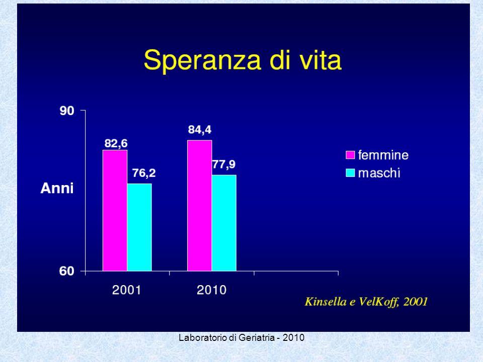 Laboratorio di Geriatria - 2010 La malattia di Alzheimer: che cosa è….