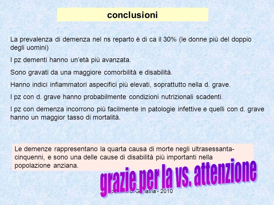 Laboratorio di Geriatria - 2010 conclusioni La prevalenza di demenza nel ns reparto è di ca il 30% (le donne più del doppio degli uomini) I pz dementi