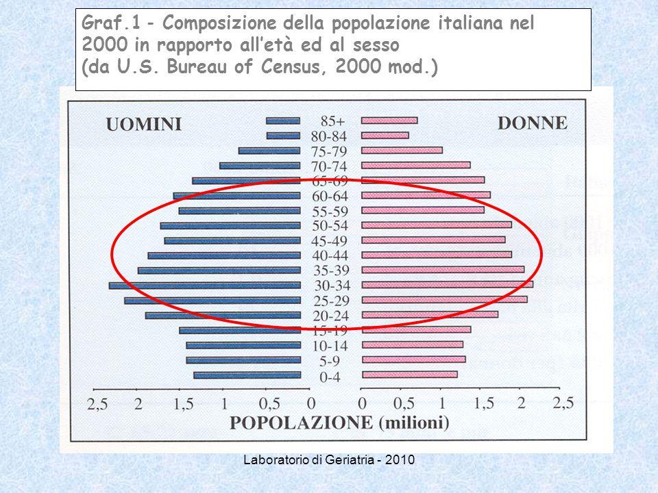 Graf.1 - Composizione della popolazione italiana nel 2000 in rapporto all'età ed al sesso (da U.S. Bureau of Census, 2000 mod.)