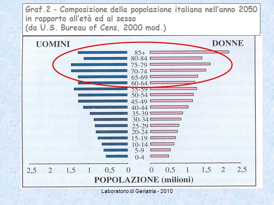 Laboratorio di Geriatria - 2010 Graf.2 - Composizione della popolazione italiana nell'anno 2050 in rapporto all'età ed al sesso (da U.S. Bureau of Cen