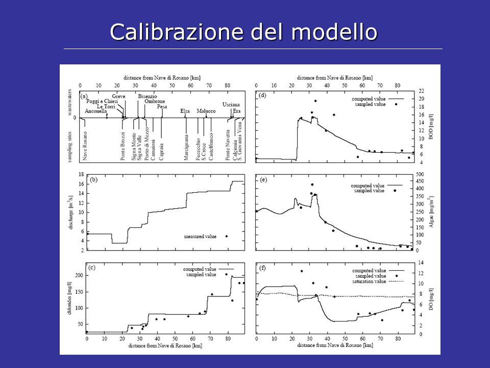 Modellazione alternative di gestione Diluizione del carico inquinante con utilizzo degli invasi Effetto sul livello di ossigeno disciolto