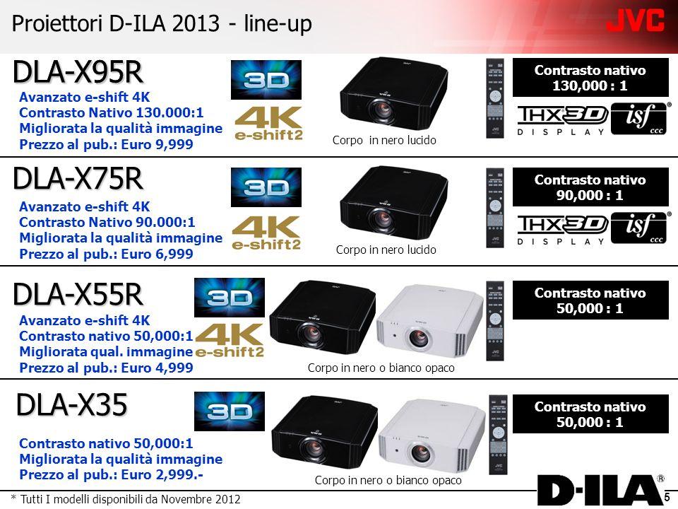 5 DLA-X35 DLA-X95R Contrasto nativo 130,000 : 1 Contrasto nativo 50,000 : 1 Corpo in nero lucido Proiettori D-ILA 2013 - line-up DLA-X75R Contrasto nativo 90,000 : 1 Corpo in nero lucido DLA-X55R Contrasto nativo 50,000 : 1 Avanzato e-shift 4K Contrasto Nativo 130.000:1 Migliorata la qualità immagine Prezzo al pub.: Euro 9,999 Avanzato e-shift 4K Contrasto Nativo 90.000:1 Migliorata la qualità immagine Prezzo al pub.: Euro 6,999 Avanzato e-shift 4K Contrasto nativo 50,000:1 Migliorata qual.