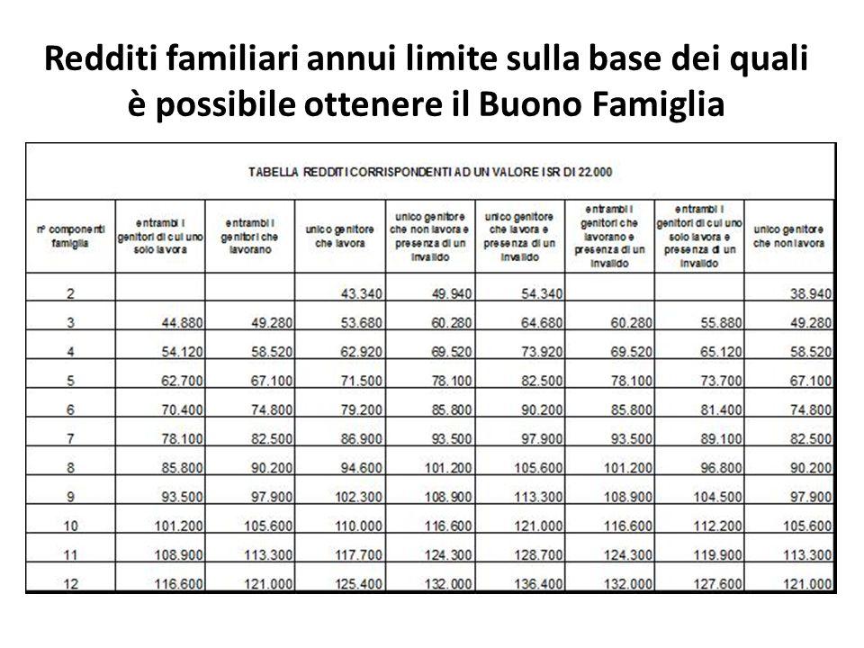Redditi familiari annui limite sulla base dei quali è possibile ottenere il Buono Famiglia