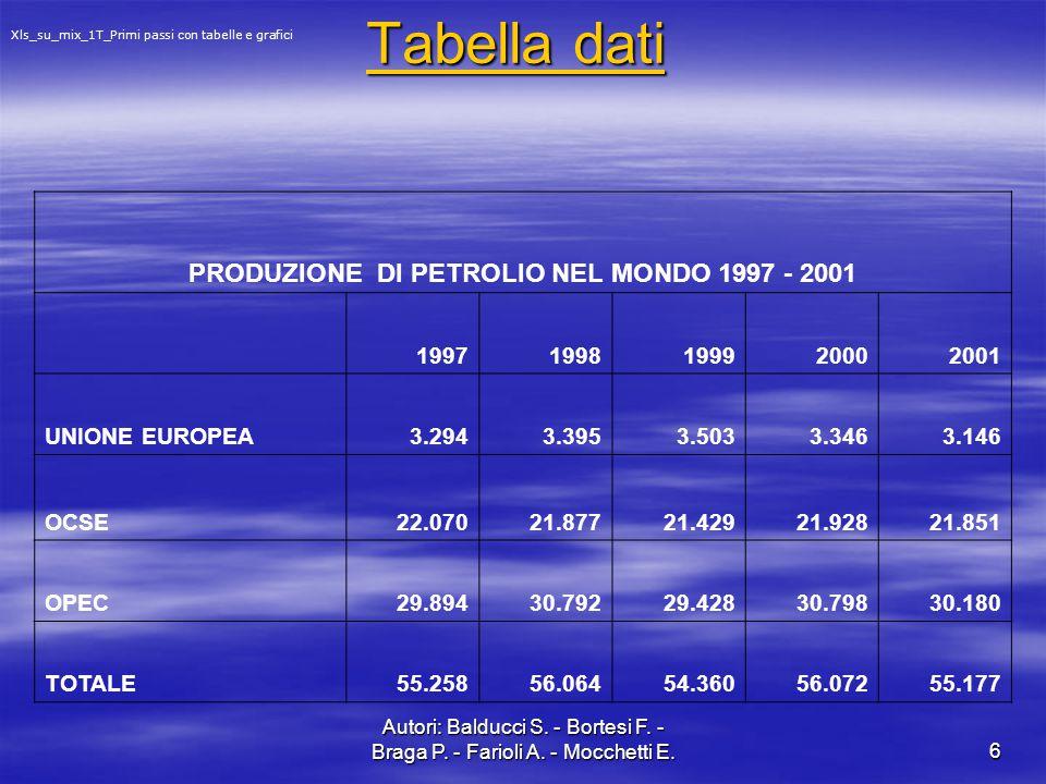 Autori: Balducci S. - Bortesi F. - Braga P. - Farioli A. - Mocchetti E.6 Tabella dati Tabella dati PRODUZIONE DI PETROLIO NEL MONDO 1997 - 2001 199719