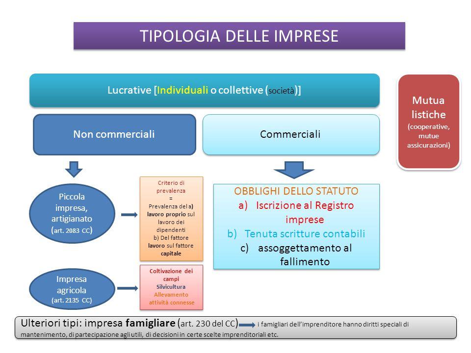 TIPOLOGIA DELLE IMPRESE Lucrative [Individuali o collettive ( società )] Mutua listiche (cooperative, mutue assicurazioni) Mutua listiche (cooperative
