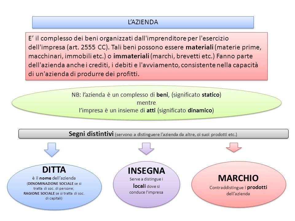 L'AZIENDA E' il complesso dei beni organizzati dall'imprenditore per l'esercizio dell'impresa (art. 2555 CC). Tali beni possono essere materiali (mate