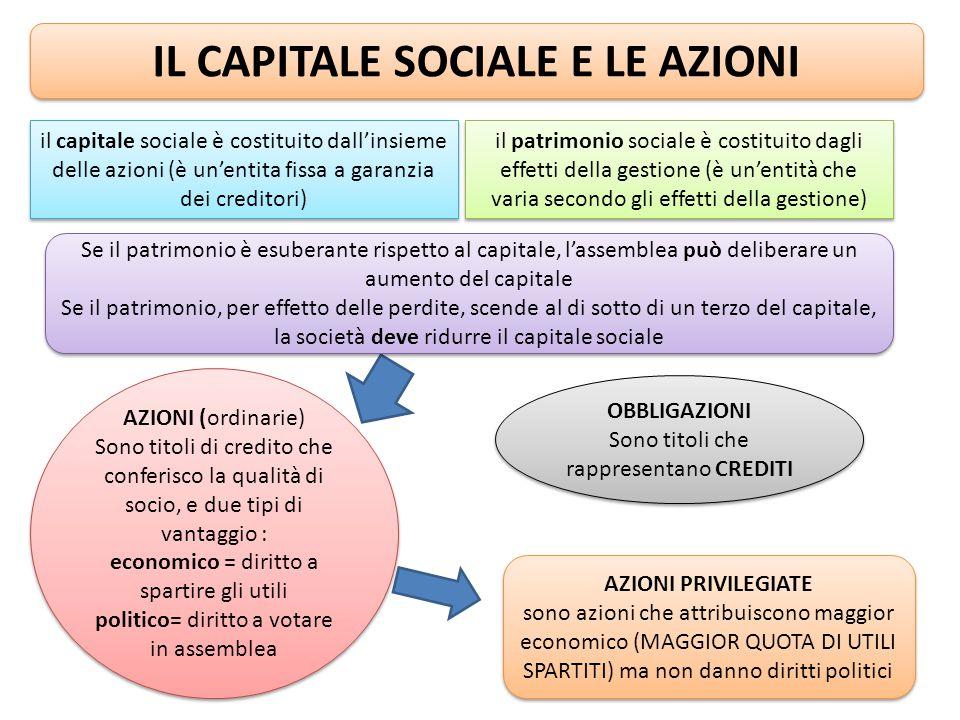 IL CAPITALE SOCIALE E LE AZIONI il capitale sociale è costituito dall'insieme delle azioni (è un'entita fissa a garanzia dei creditori) il patrimonio