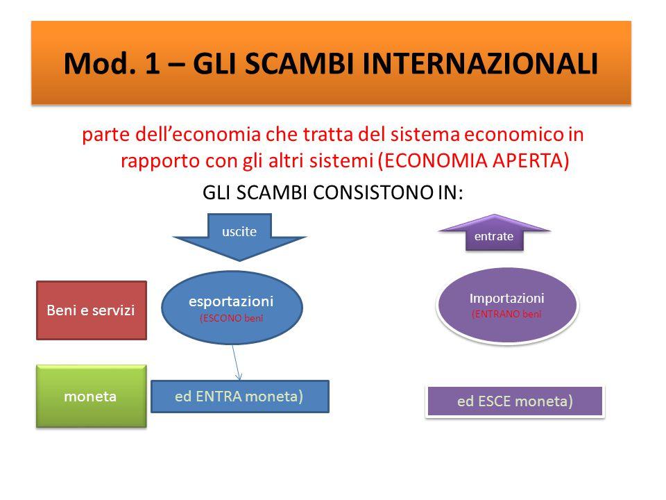 Mod. 1 – GLI SCAMBI INTERNAZIONALI parte dell'economia che tratta del sistema economico in rapporto con gli altri sistemi (ECONOMIA APERTA) GLI SCAMBI