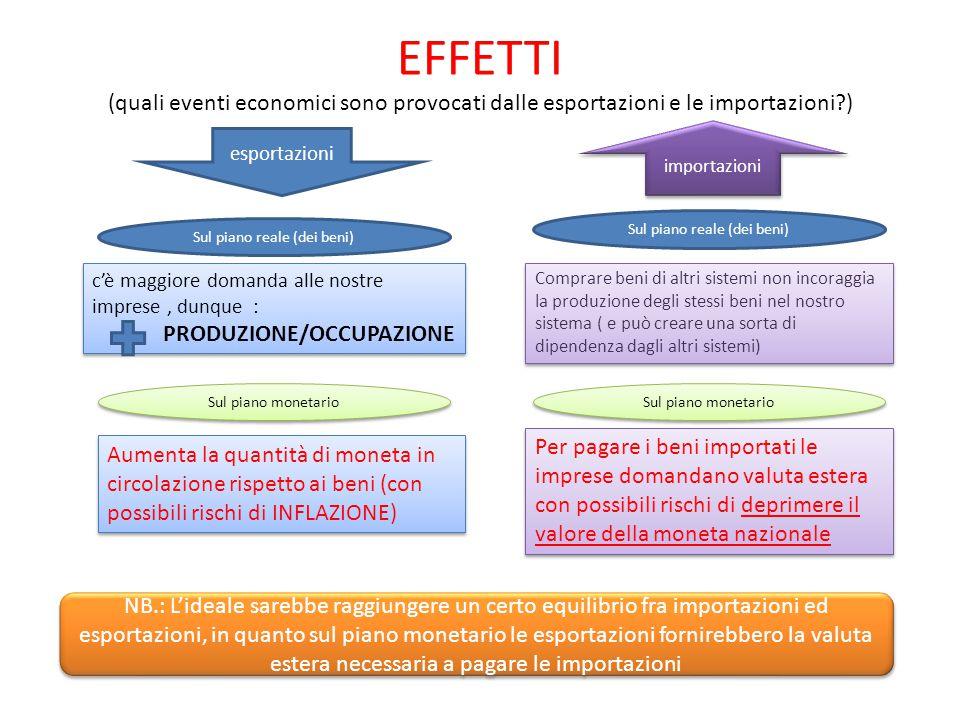 EFFETTI (quali eventi economici sono provocati dalle esportazioni e le importazioni?) esportazioni importazioni c'è maggiore domanda alle nostre impre