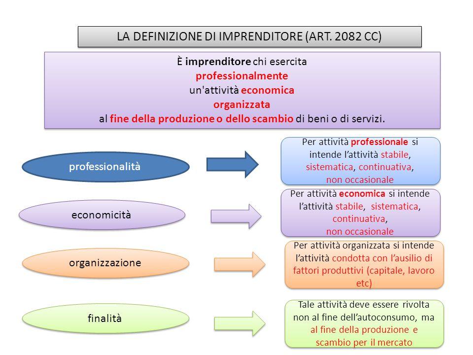 LA DEFINIZIONE DI IMPRENDITORE (ART. 2082 CC) È imprenditore chi esercita professionalmente un'attività economica organizzata al fine della produzione