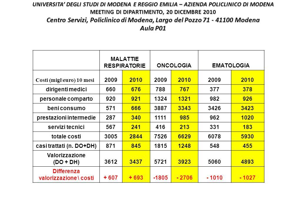 UNIVERSITA' DEGLI STUDI DI MODENA E REGGIO EMILIA – AZIENDA POLICLINICO DI MODENA MEETING DI DIPARTIMENTO, 20 DICEMBRE 2010 Centro Servizi, Policlinico di Modena, Largo del Pozzo 71 - 41100 Modena Aula P01 MALATTIE RESPIRATORIEONCOLOGIAEMATOLOGIA Costi (migl\euro) 10 mesi 200920102009201020092010 dirigenti medici660676788767377378 personale comparto92092113241321982926 beni consumo5716663887334334263423 prestazioni intermedie28734011119859621020 servizi tecnici567241416213331183 totale costi300528447526662960785930 casi trattati (n.