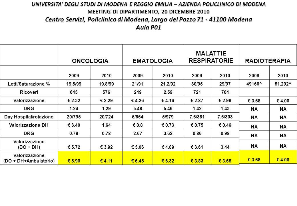 UNIVERSITA' DEGLI STUDI DI MODENA E REGGIO EMILIA – AZIENDA POLICLINICO DI MODENA MEETING DI DIPARTIMENTO, 20 DICEMBRE 2010 Centro Servizi, Policlinico di Modena, Largo del Pozzo 71 - 41100 Modena Aula P01 ONCOLOGIAEMATOLOGIA MALATTIE RESPIRATORIE 200920102009201020092010 Letti/Saturazione %19.5/9919.8/9921/9121.2/9230/9529/97 Ricoveri6455762492.59721704 Valorizzazione€ 2.32€ 2.29€ 4.26€ 4.16€ 2.87€ 2.98 DRG1.241.295.485.461.421.43 Day Hospital/rotazione20/79520/7245/6645/9797.6/3817.6/303 Valorizzazione DH€ 3.401.64€ 0.8€ 0.73€ 0.75€ 0.46 DRG0.78 2.673.620.860.98 Valorizzazione (DO + DH)€ 5.72€ 3.92€ 5.06€ 4.89€ 3.613.44 Valorizzazione (DO + DH+Ambulatorio)€ 5.90€ 4.11€ 6.45€ 6.32€ 3.83€ 3.65 RADIOTERAPIA 20092010 49160^51.292^ € 3.68€ 4.00 NA € 3.68€ 4.00