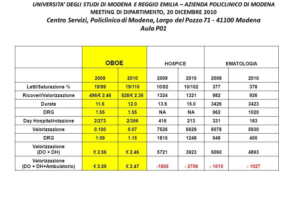 UNIVERSITA' DEGLI STUDI DI MODENA E REGGIO EMILIA – AZIENDA POLICLINICO DI MODENA MEETING DI DIPARTIMENTO, 20 DICEMBRE 2010 Centro Servizi, Policlinico di Modena, Largo del Pozzo 71 - 41100 Modena Aula P01 OBOE HOSPICEEMATOLOGIA 200920102009201020092010 Letti/Saturazione %19/9919/11010/9210/102377378 Ricoveri/Valorizzazione496/€ 2.46528/€ 2.3613241321982926 Durata11.612.013.615.034263423 DRG1.55 NA 9621020 Day Hospital/rotazione2/2732/356416213331183 Valorizzazione0.1000.077526662960785930 DRG1.091.1518151248548455 Valorizzazione (DO + DH)€ 2.56€ 2.465721392350604893 Valorizzazione (DO + DH+Ambulatorio)€ 2.59€ 2.47-1805- 2706- 1010- 1027