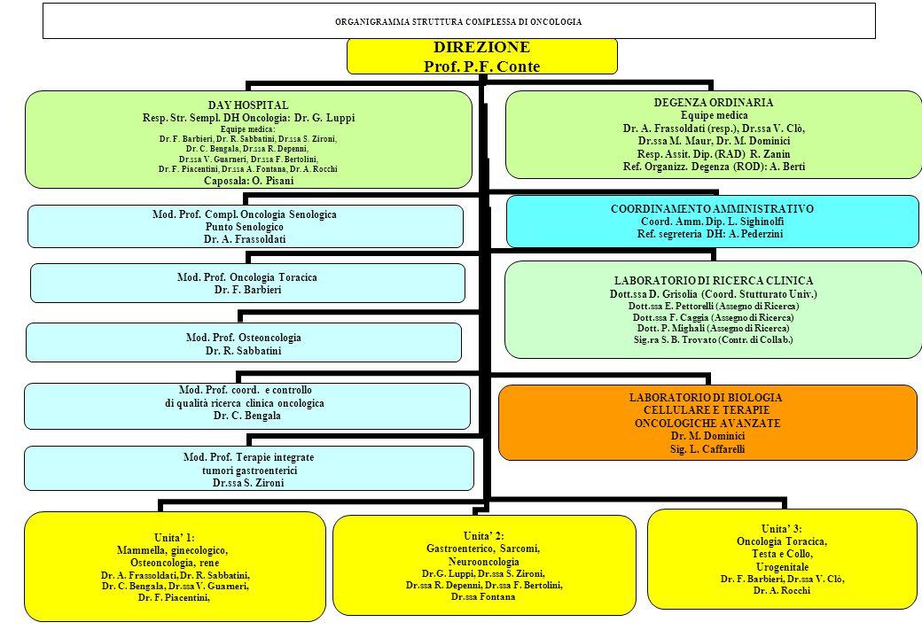 DIREZIONE Prof. P.F. Conte Unita' 1: Mammella, ginecologico, Osteoncologia, rene Dr. A. Frassoldati, Dr. R. Sabbatini, Dr. C. Bengala, Dr.ssa V. Guarn