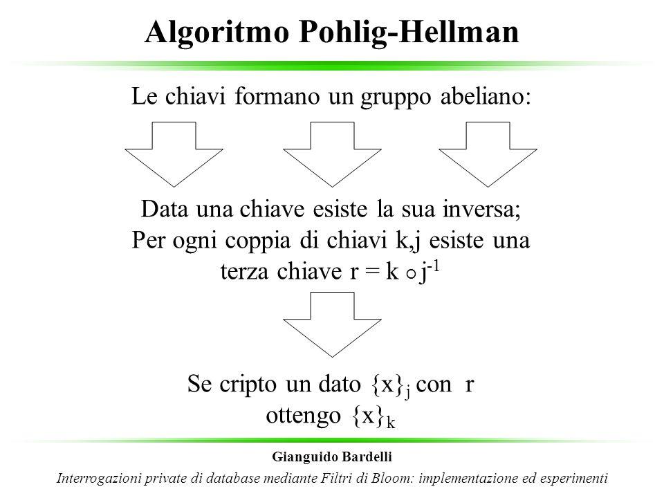 Algoritmo Pohlig-Hellman Gianguido Bardelli Interrogazioni private di database mediante Filtri di Bloom: implementazione ed esperimenti Il client possiede la chiave j, il server k e la terza parte r La terza parte è il tramite client / server Conosce solo la sua chiave