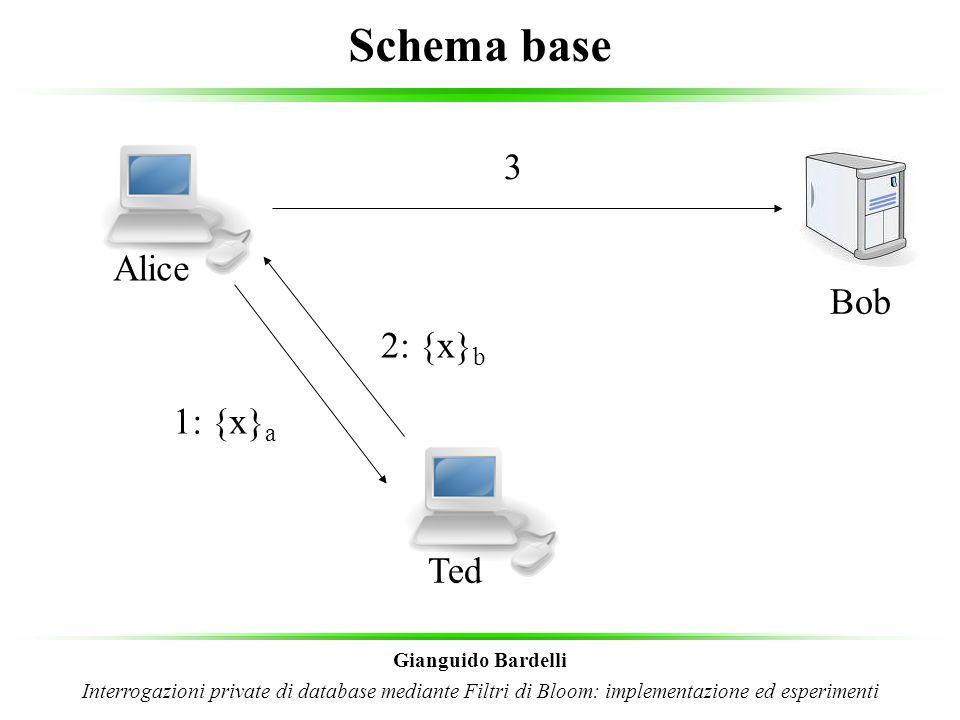 Warrant Server Gianguido Bardelli Interrogazioni private di database mediante Filtri di Bloom: implementazione ed esperimenti Alice Ted Bob 1: {x} a 2: {x} warrant server 3: {x} filtrata Warrant Server 4 5