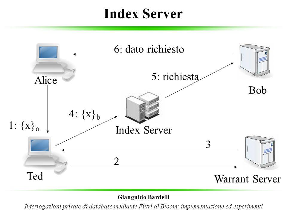 Prestazioni dell'architettura Gianguido Bardelli Interrogazioni private di database mediante Filtri di Bloom: implementazione ed esperimenti Limitata da due fattori: Ricerca nei filtri di Bloom Velocità nella criptazione