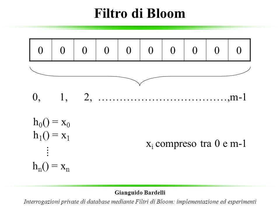 Filtro di Bloom: inserimento(1) Gianguido Bardelli Interrogazioni private di database mediante Filtri di Bloom: implementazione ed esperimenti h 0 (record) = 1 0000000000