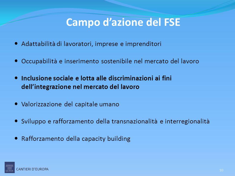 Campo d'azione del FSE Adattabilità di lavoratori, imprese e imprenditori Occupabilità e inserimento sostenibile nel mercato del lavoro Inclusione soc
