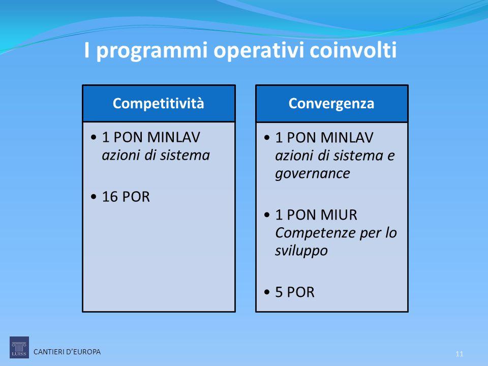 I programmi operativi coinvolti CANTIERI D'EUROPA Competitività 1 PON MINLAV azioni di sistema 16 POR Convergenza 1 PON MINLAV azioni di sistema e gov