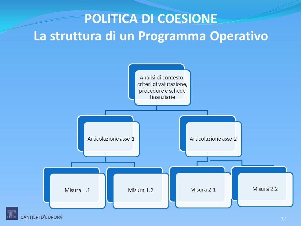 POLITICA DI COESIONE La struttura di un Programma Operativo Analisi di contesto, criteri di valutazione, procedure e schede finanziarie Articolazione