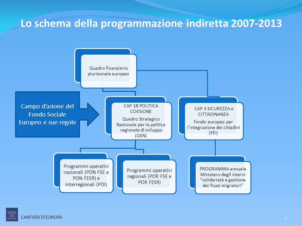 Lo schema della programmazione indiretta 2007-2013 Quadro finanziario pluriennale europeo CAP 1B POLITICA COESIONE Quadro Strategico Nazionale per la