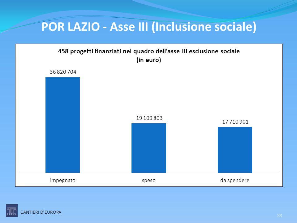 CANTIERI D'EUROPA 33 POR LAZIO - Asse III (Inclusione sociale)