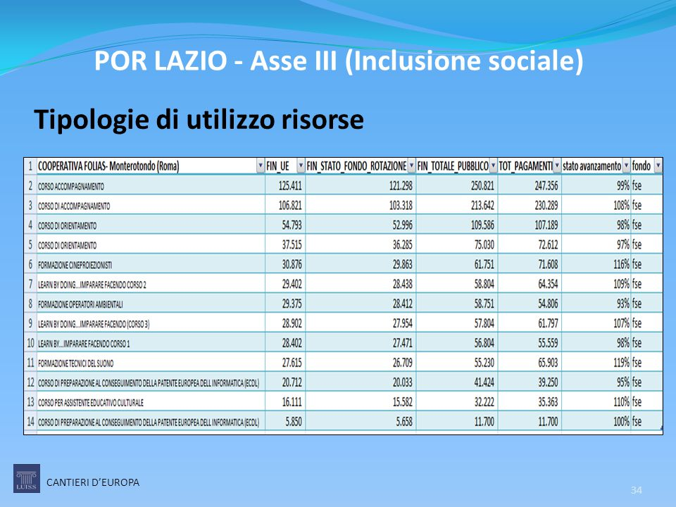 Tipologie di utilizzo risorse CANTIERI D'EUROPA 34 POR LAZIO - Asse III (Inclusione sociale)