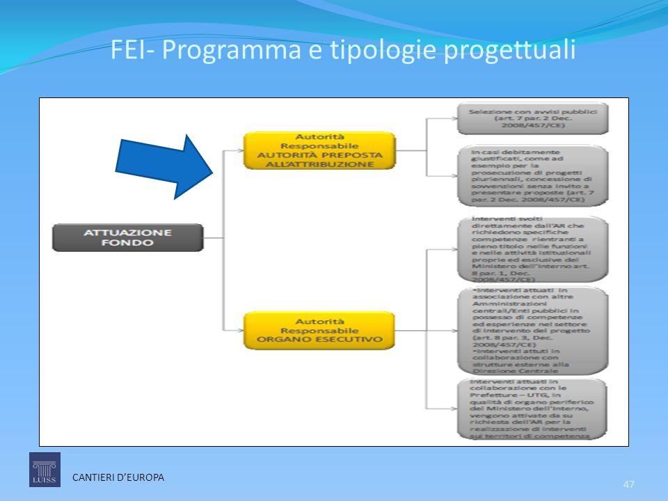 FEI- Programma e tipologie progettuali 47 CANTIERI D'EUROPA