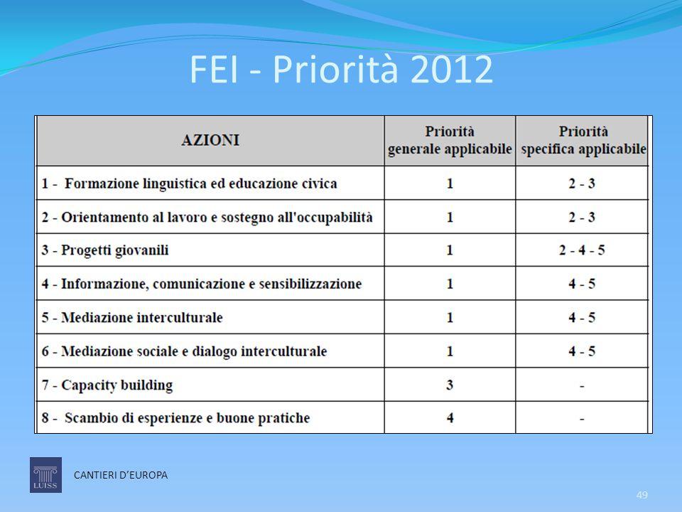 FEI - Priorità 2012 CANTIERI D'EUROPA 49