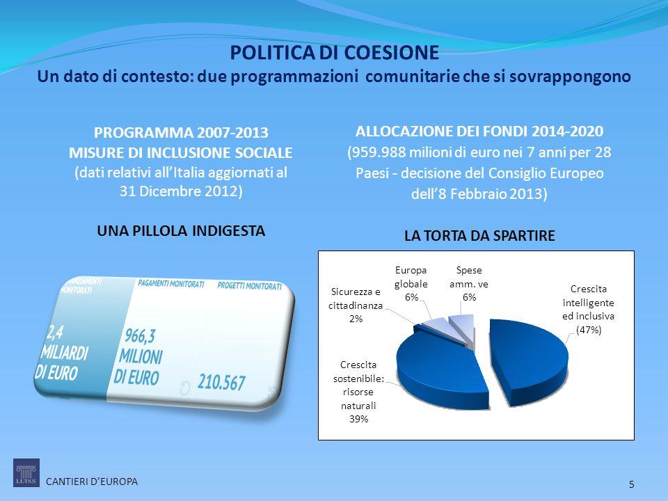 POLITICA DI COESIONE Un dato di contesto: due programmazioni comunitarie che si sovrappongono ALLOCAZIONE DEI FONDI 2014-2020 (959.988 milioni di euro