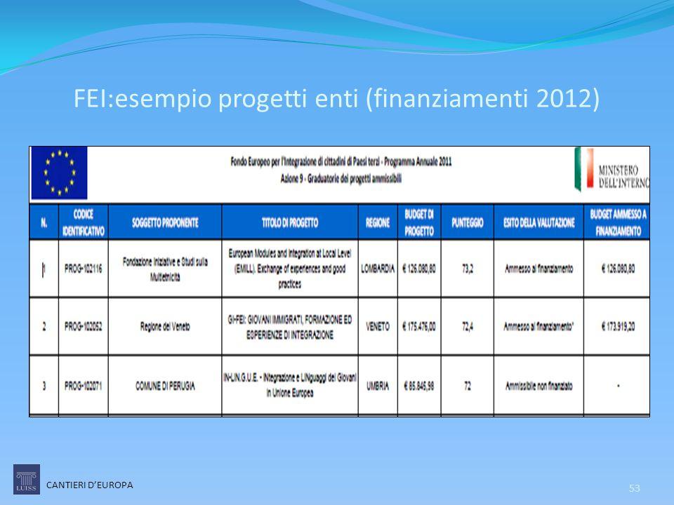 FEI:esempio progetti enti (finanziamenti 2012) CANTIERI D'EUROPA 53