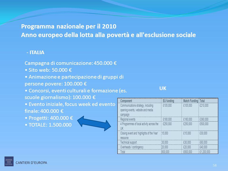 58 Programma nazionale per il 2010 Anno europeo della lotta alla povertà e all'esclusione sociale Campagna di comunicazione: 450.000 € Sito web: 50.00