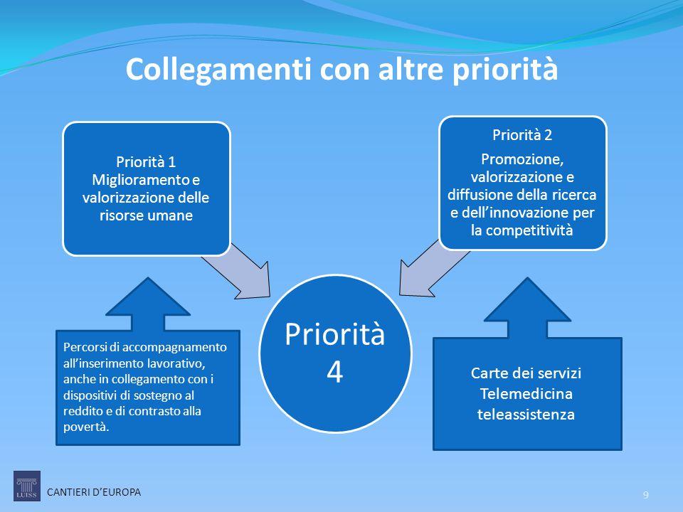 Collegamenti con altre priorità CANTIERI D'EUROPA Priorità 4 Priorità 1 Miglioramento e valorizzazione delle risorse umane Priorità 2 Promozione, valo