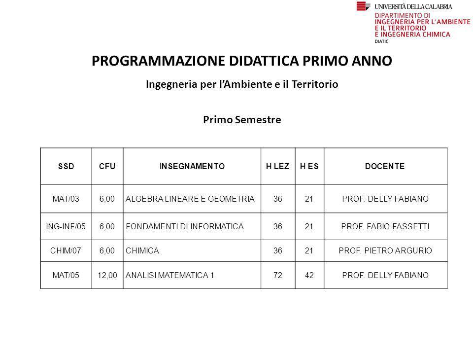 LABORATORI PRIMO ANNO Laboratorio Informatico cubo 40/B ponte carrabile Telefono/Fax 0984/49 66300984/49 6630 Referenti: Andrea Manna manna@unical.it (Responsabile Tecnico)manna@unical.it Romolo Rocchetti r.rocchetti@unical.itr.rocchetti@unical.it Orari Apertura: LUNEDI - VENERDI === 8:30 - 13:30 LUNEDI - GIOVEDI === 14:30 - 17:30 Gli studenti avranno libero accesso ogni giorno dalle ore 14:30 alle 15:30.