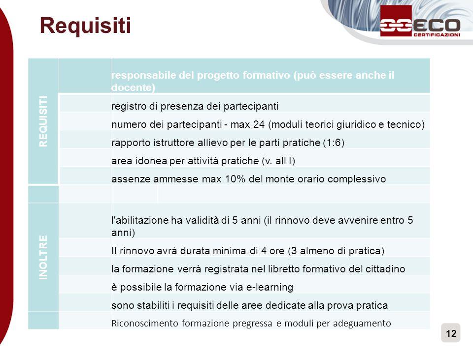 12 Requisiti REQUISITI responsabile del progetto formativo (può essere anche il docente) registro di presenza dei partecipanti numero dei partecipanti